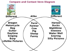 Compare and contrast venn diagram picture books