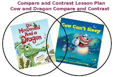 Compare and contrast common core standards lesson plan